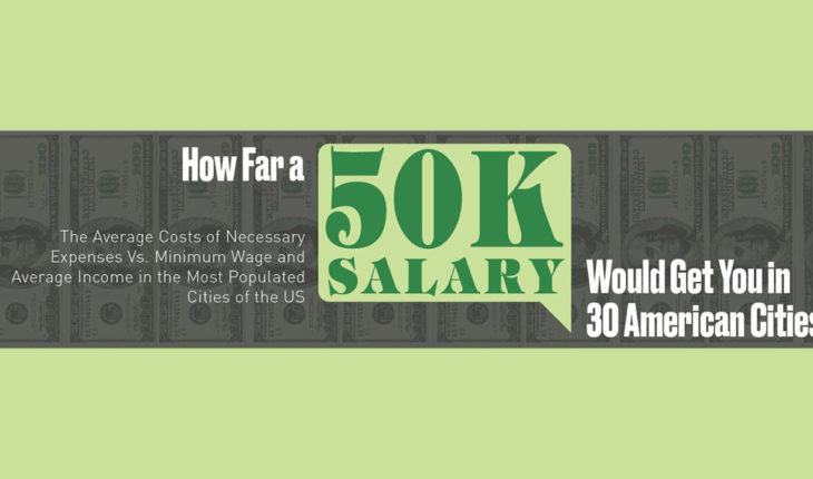 Can I Live Well on a 50K Salary? The Tabulated Answer for 30 American Cities - Infographic