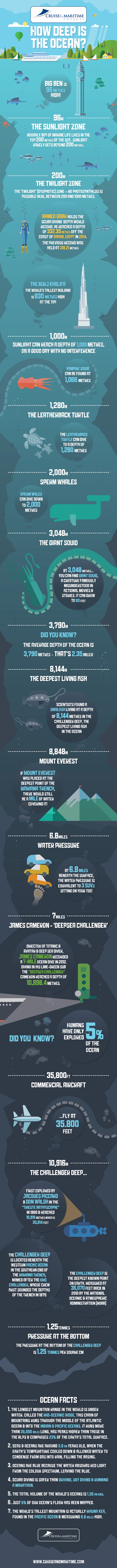 Colossal Facts About the Oceans - Infographic