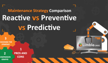 Comparison of 3 Alternate Maintenance Strategies: Pros and Cons - Infographic