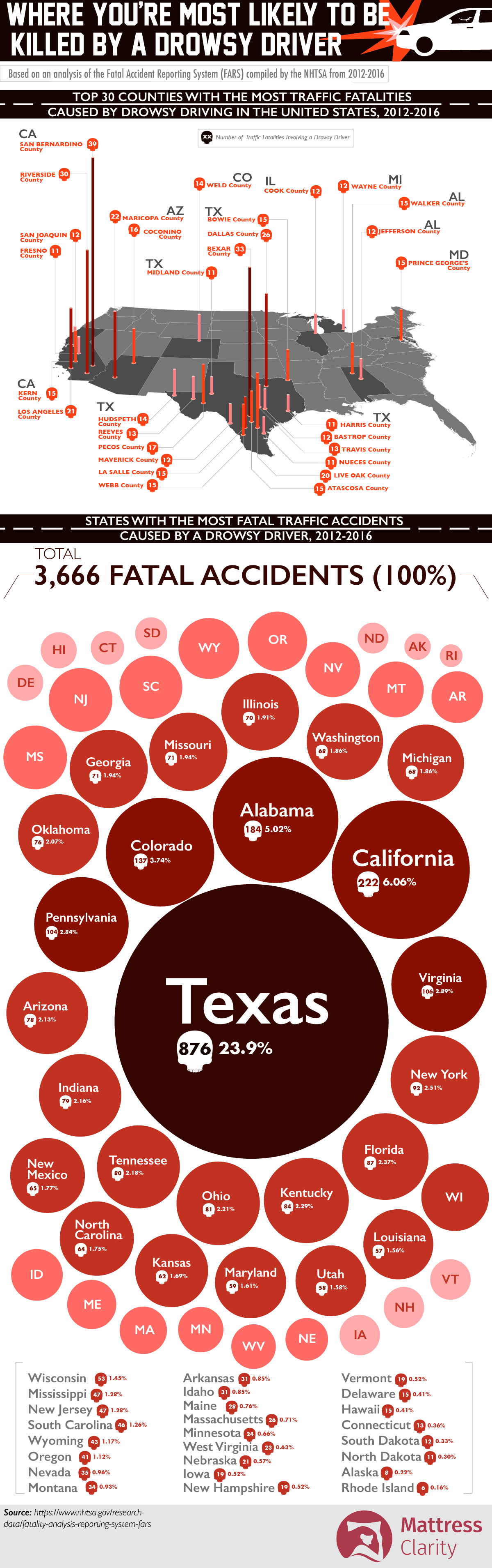 Drowsy Driver Traffic Fatalities: State and County-Wise Statistics - Infographic