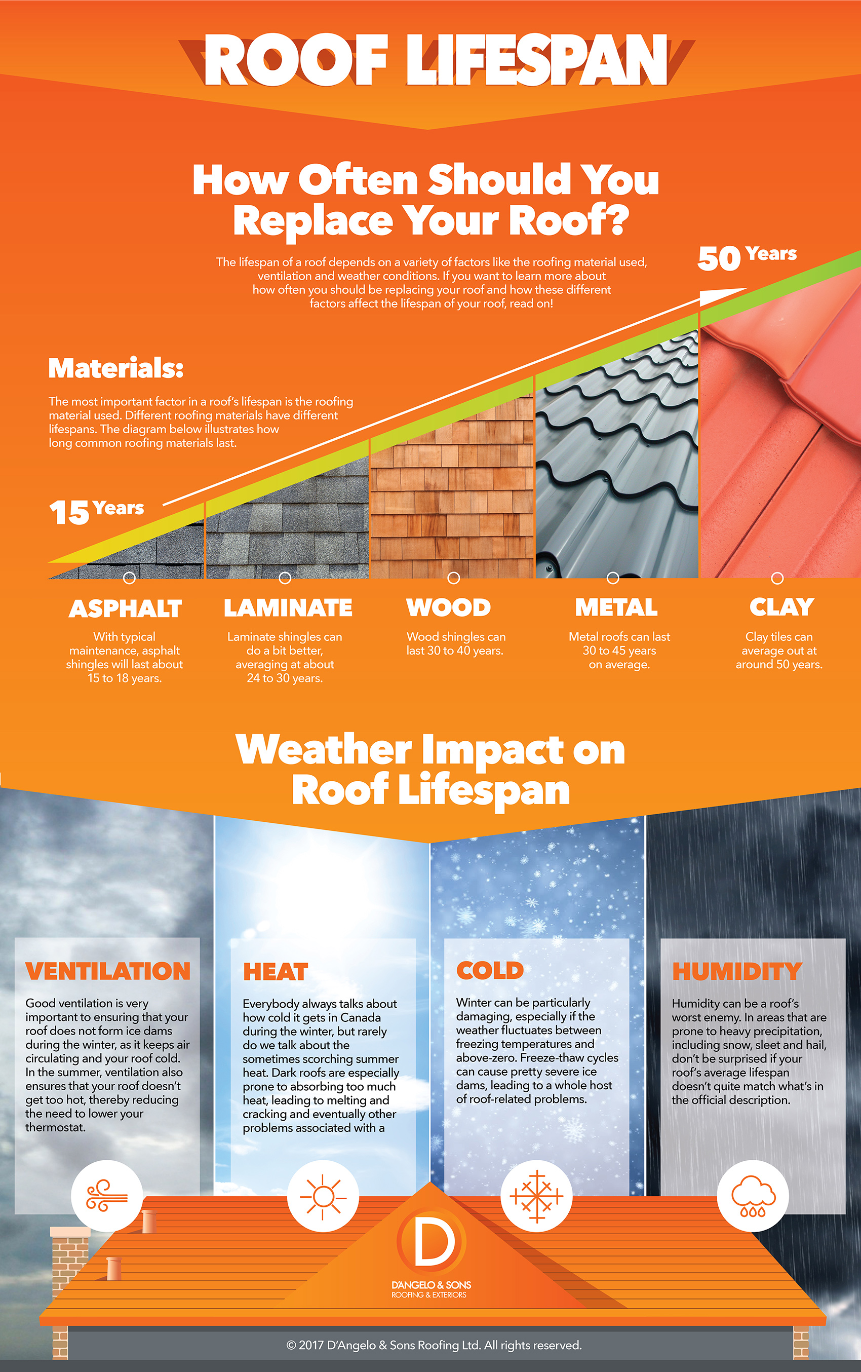 How to Know If Your Roof Need Replacing - Infographic