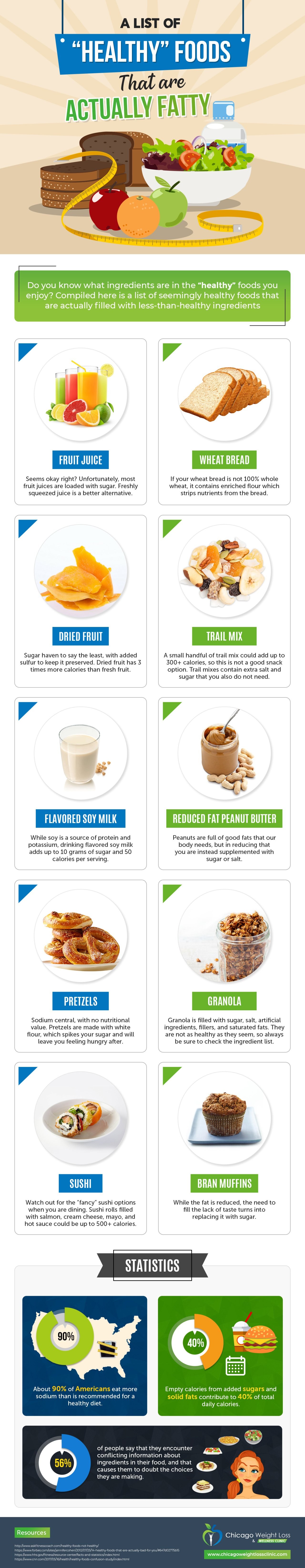 Is Your Healthy Food Really Healthy? Foods Termed Healthy but Actually Fatty - Infographic