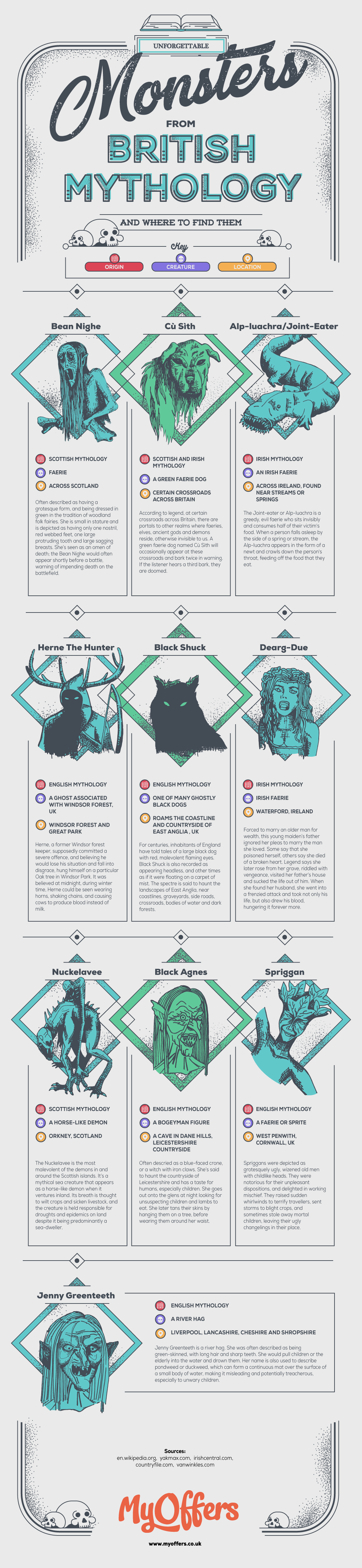 Revisiting Monsterland: Strange Creatures in British Mythology - Infographic