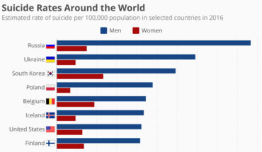 Suicide Statistics of 25 Countries - Infographic