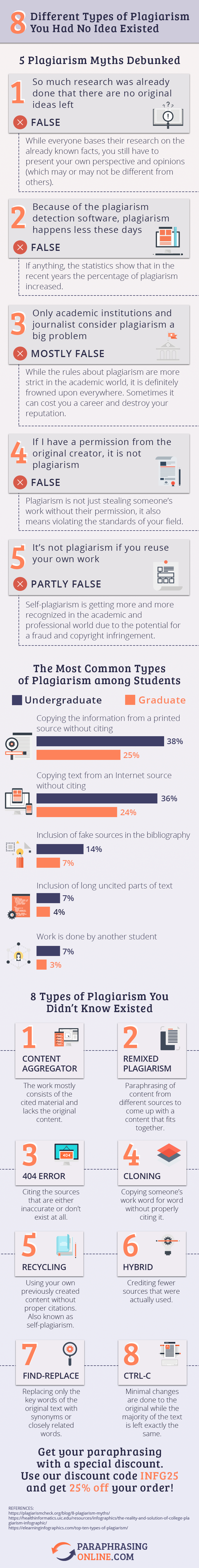 The Blight of Unoriginality: Understanding Different Types of Plagiarism - Infographic