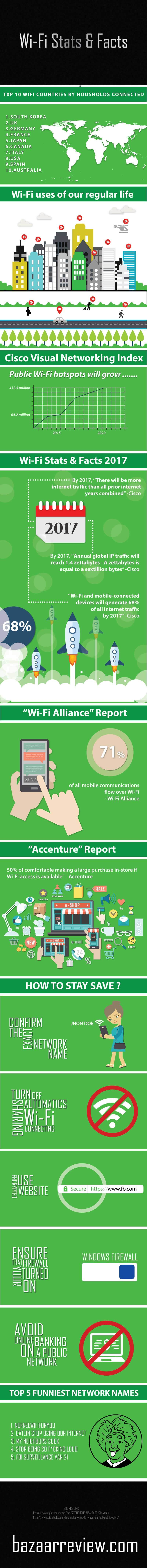 The Wi-Fi Universe: Stats and Facts - Infographic