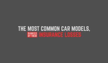 US Safety Rankings of Popular Cars Based on Collision Claims and Insurance Losses - Infographic