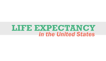 USA State-wise Life Expectancy Standards - Infographic