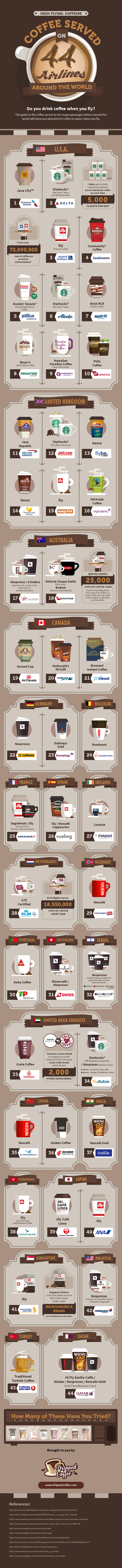 What's Your Poison: Coffees Served on 44 International Airlines - Infographic