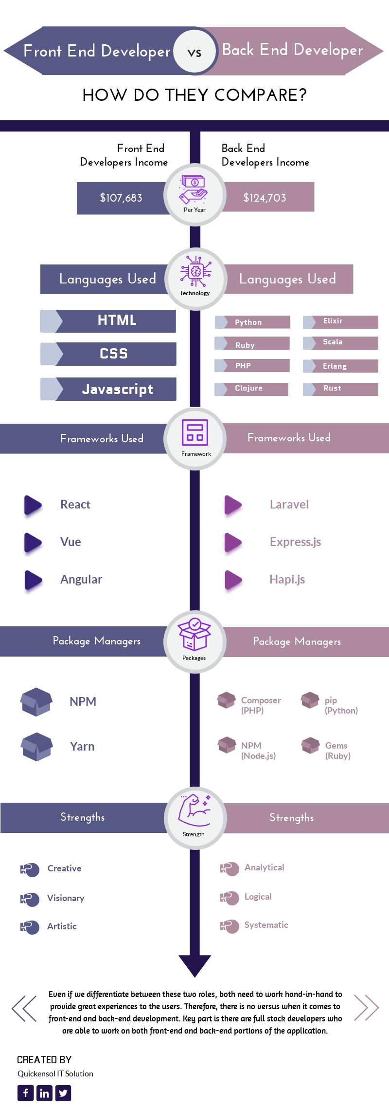 Career in Web Development: Front End Vs Back End - Infographic