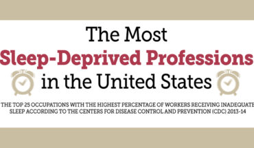 Does Your Work Snatch Away Sleep? 25 Most Sleep-Deprived Professions in USA - Infographic