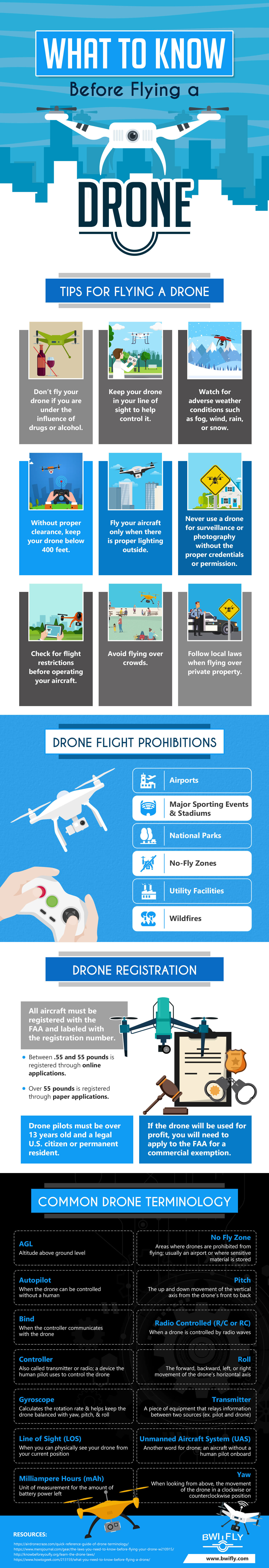 The Age of Drones: Rules and Laws for Flying a Drone - Infographic