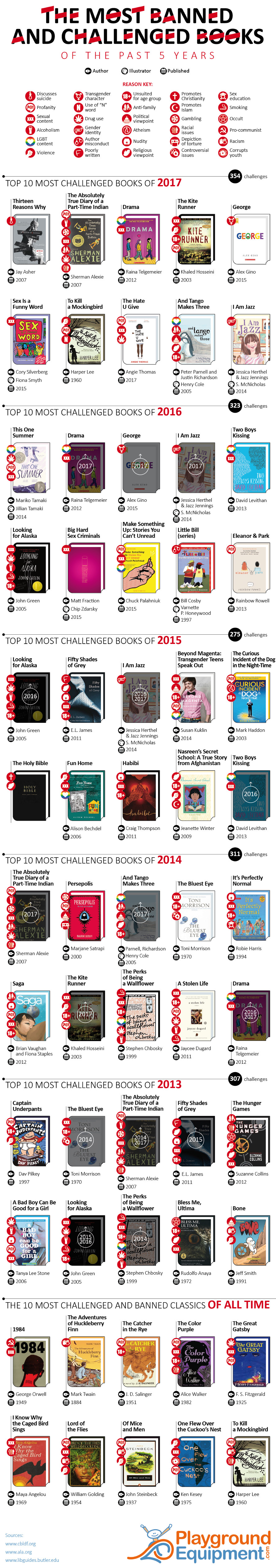 The Never-Ending Saga of Book Banning: Books Banned from 2013-2017 - Infographic