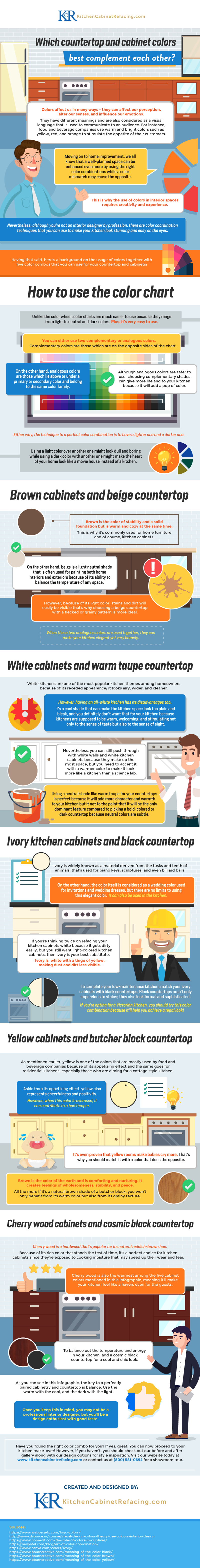 Which Countertop and Cabinet Colors Best Complement Each Other? - Infographic