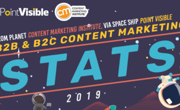 2019 B2B and B2C Content Marketing Statistics - Infographic