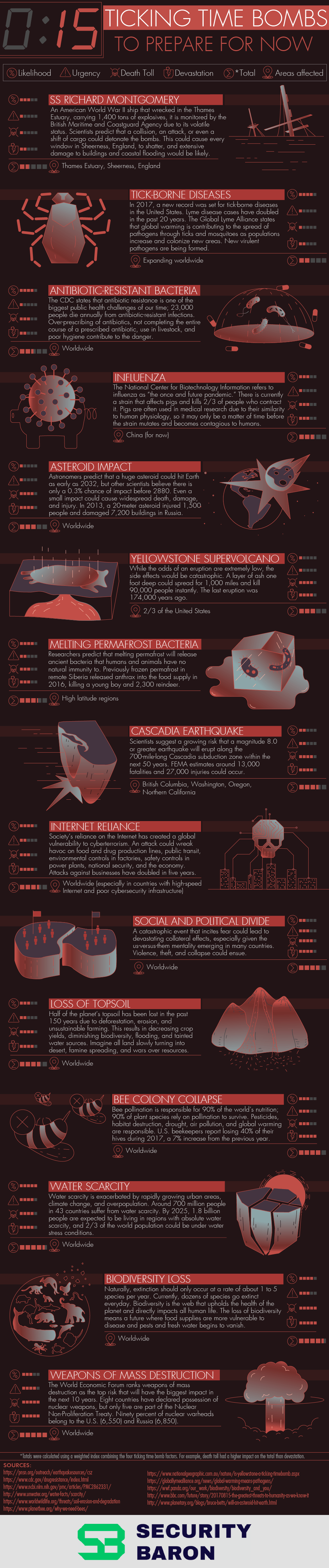 21st Century Disaster Predictions: 15 Ticking Time Bombs - Infographic