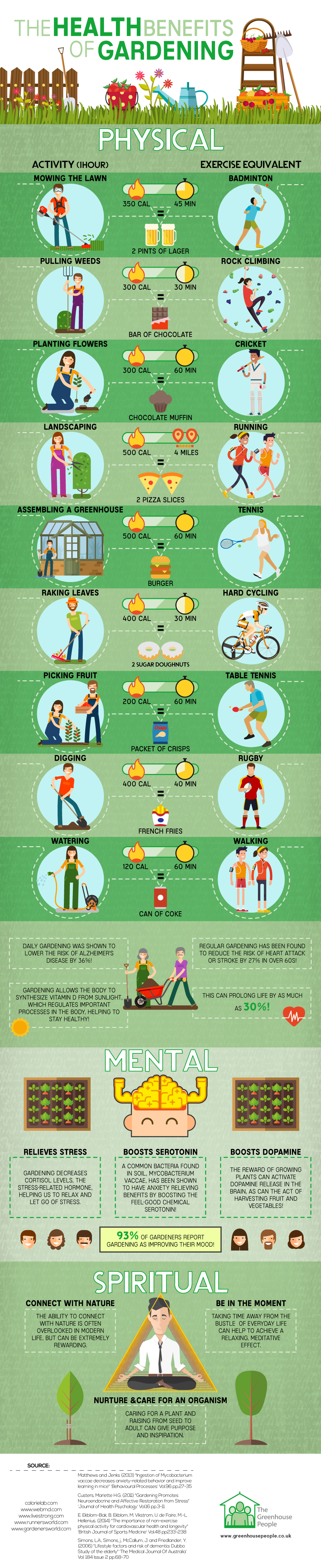 Gardening Your Way to Great Health - Infographic