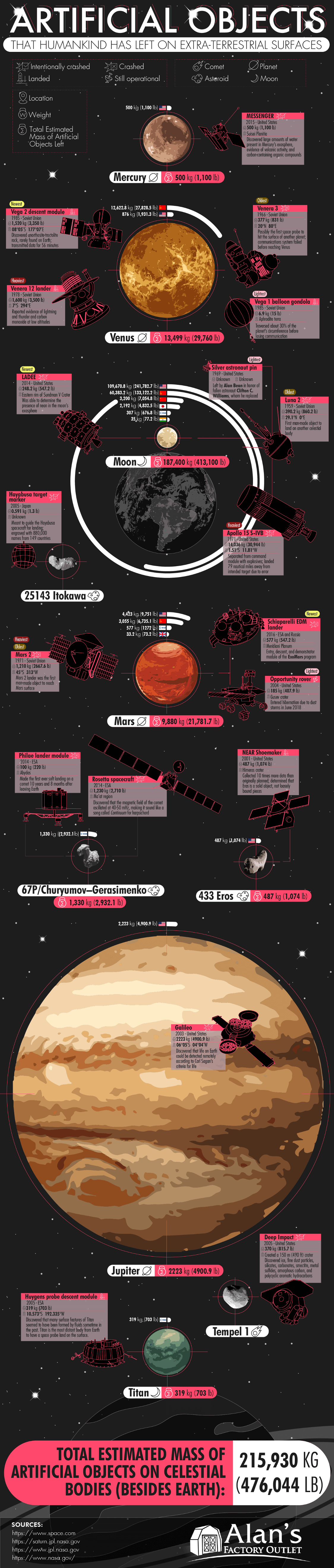 Humankind's Track Record for Creating 'Space Junk' - Infographic