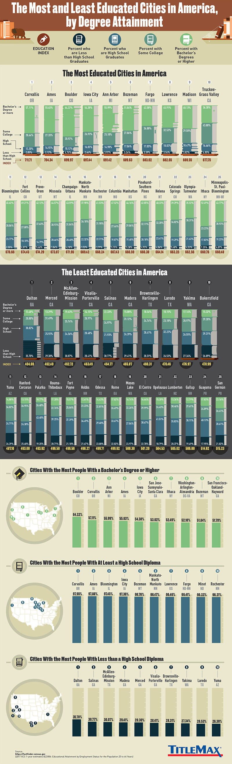 Most Vs Least Educated: The Educational Attainment Index of American Cities - Infographic