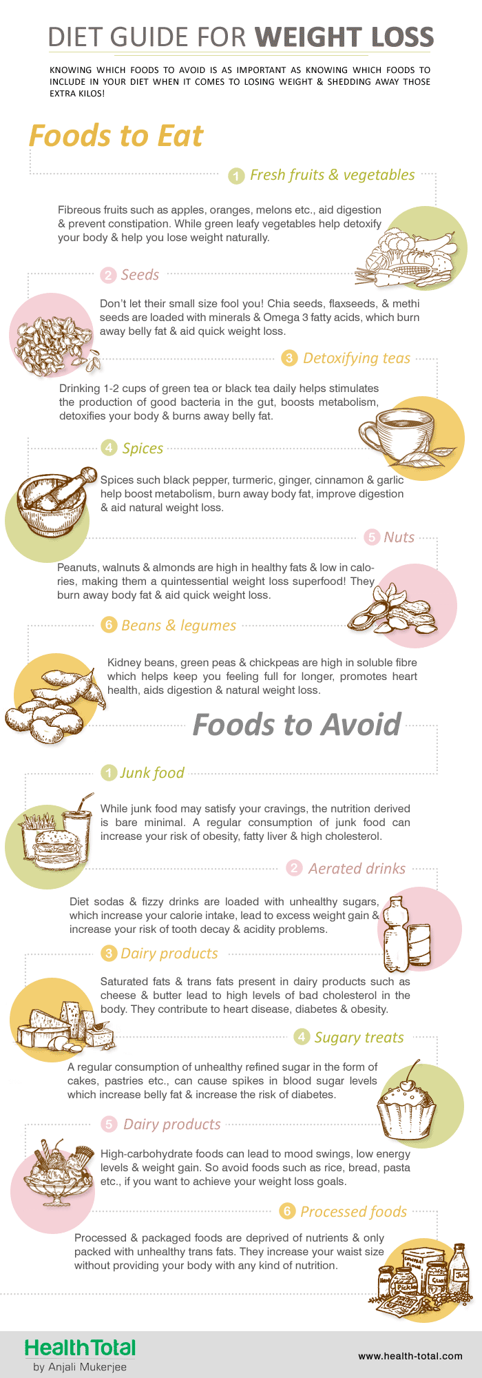The 6/6 Diet Guide for Weight Loss - Infographic