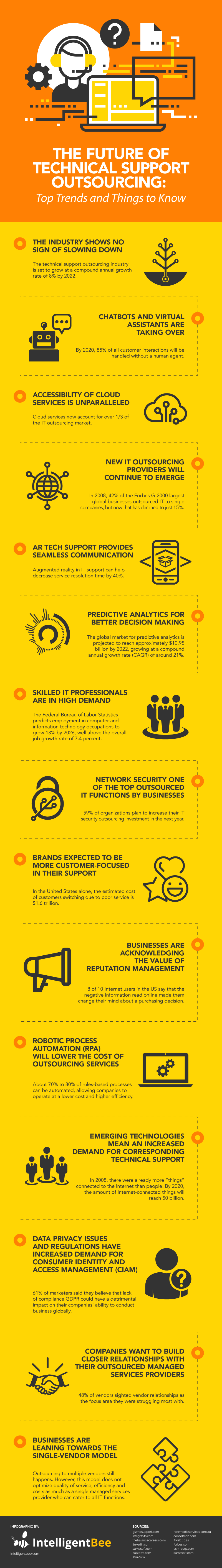 The Future of Technical Support Outsourcing: Top Trends and Things to Know - Infographic