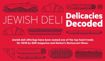 The Long and Delicious History of Jewish Deli Delicacies - Infographic
