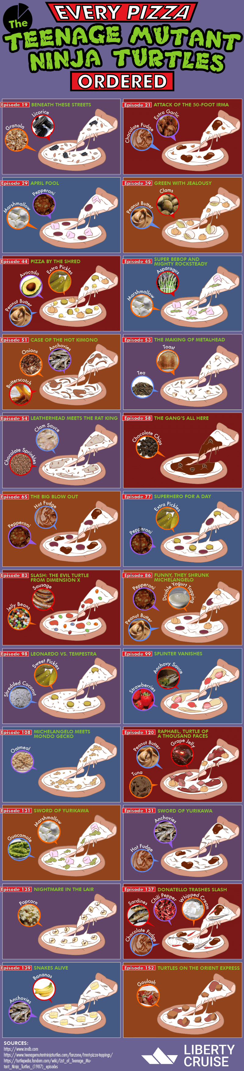 The Teenage Mutant Ninja Turtles' Much-Loved Pizza Menu - Infographic