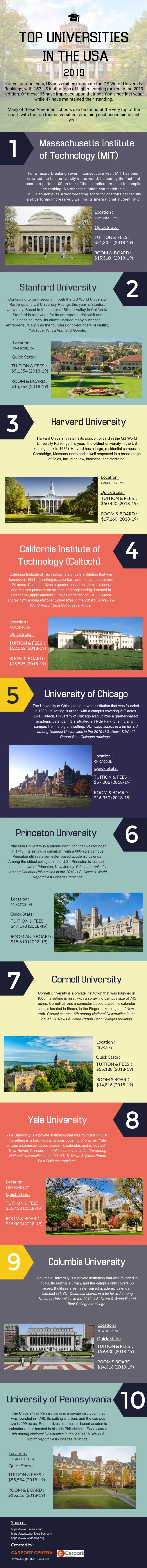 The Top 10 US Universities as per QS World University Rankings 2019 - Infographic