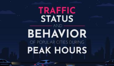 Traffic Status and Behavior of Popular Cities During Peak Hours - Infographic