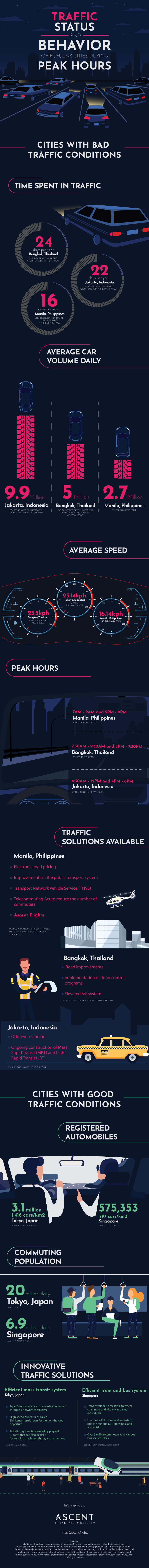 Traffic Status and Behavior of Popular Cities During Peak Hours - Infographic