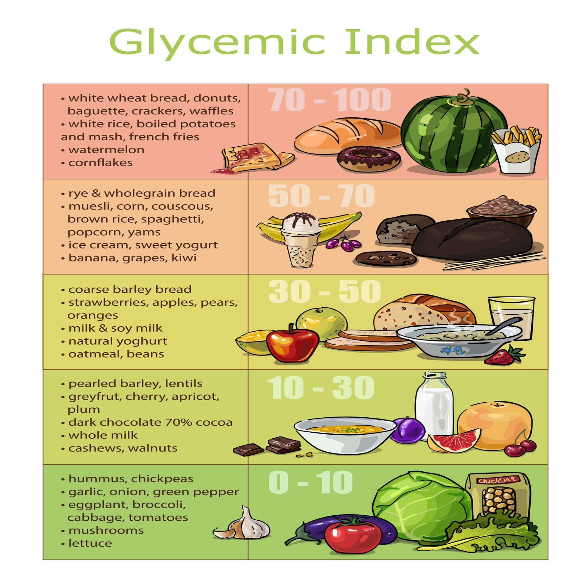 Understanding Glycemic Index - Infographic