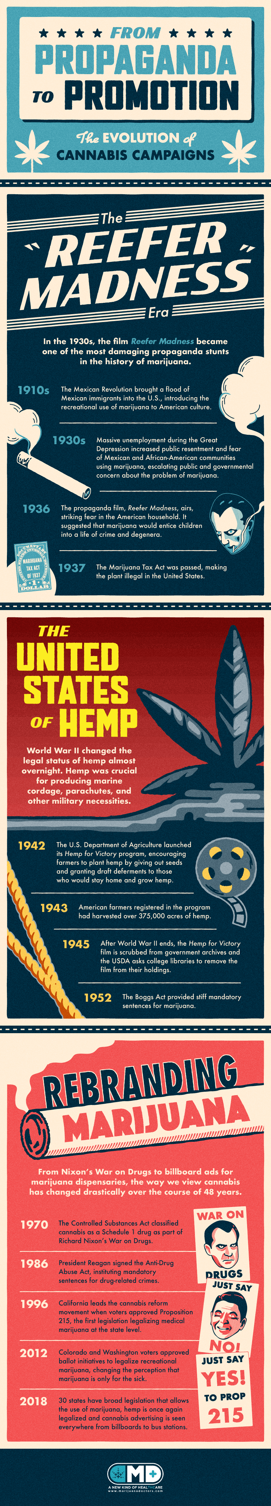 A Century of 'Reefer Madness': Evolution of Cannabis Campaigns - Infographic