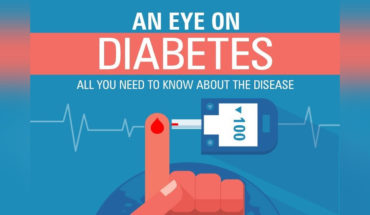 A Holistic View of Diabetes - Infographic