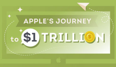 Apple's Journey to $1 Trillion – Infographic