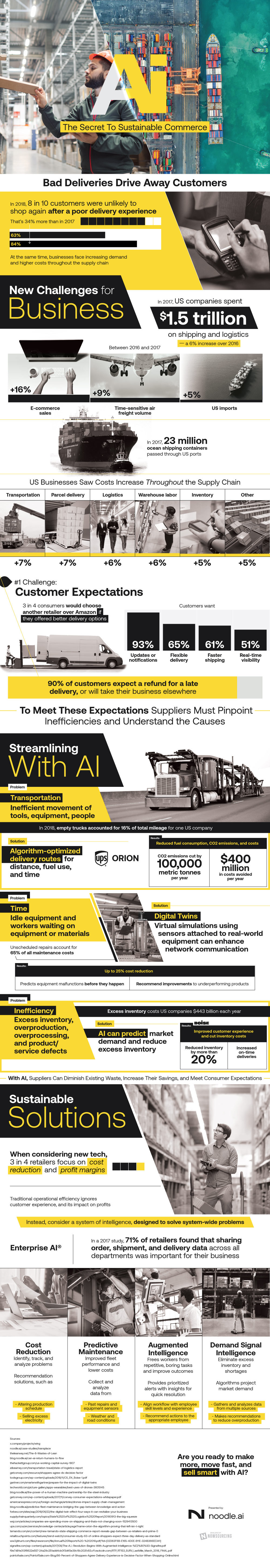 Can AI Streamline The Supply Chain? - Infographic