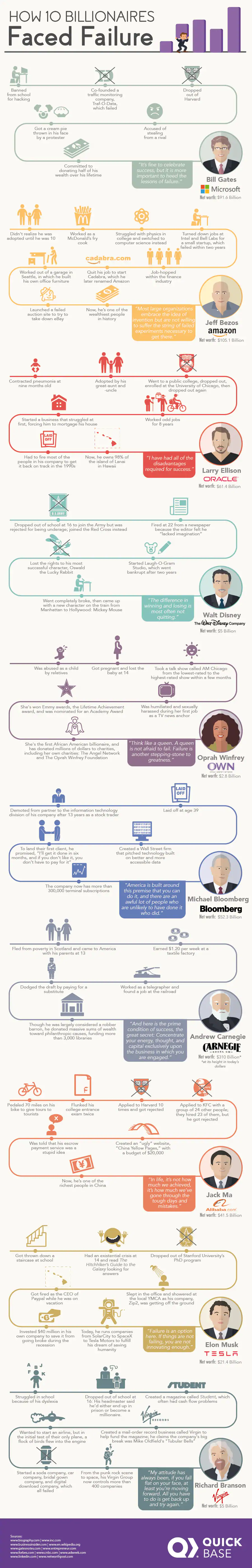 How Failure Begets Success: 10 Billionaire Case-Studies - Infographic