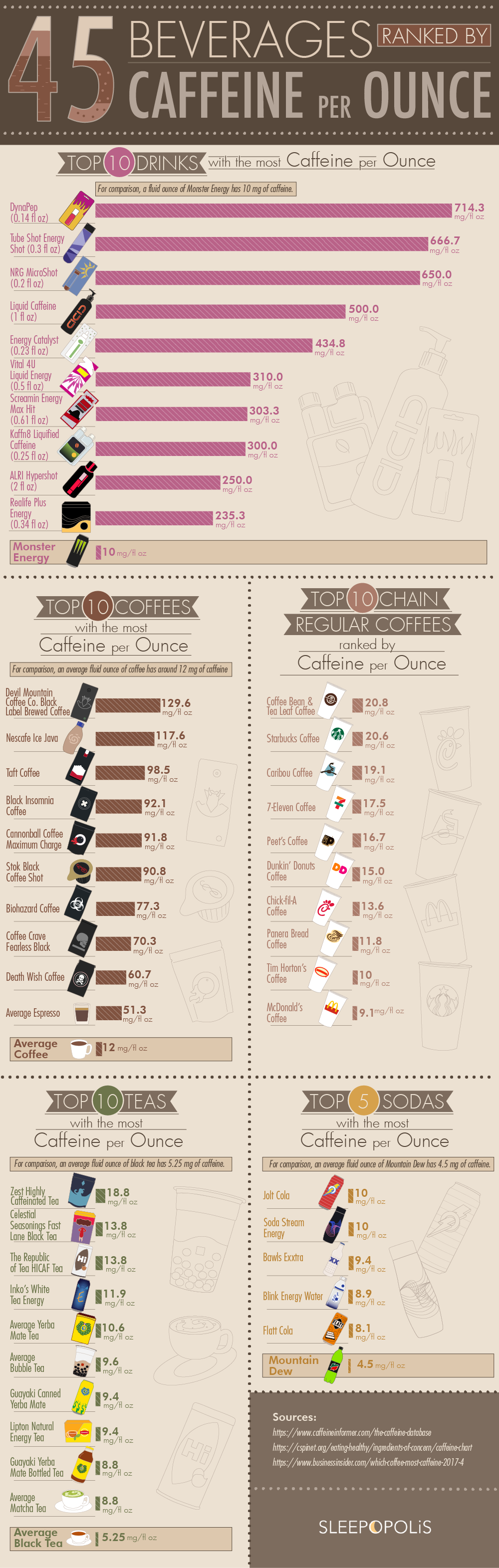 How Much is Too Much: Per-Ounce Caffeine Measures of 45 Beverages - Infographic