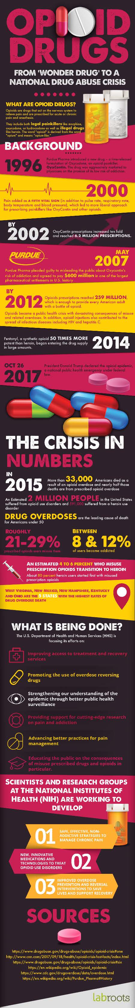 How a 'Wonder Drug' Led to a National Drug Abuse Crisis - Infographic