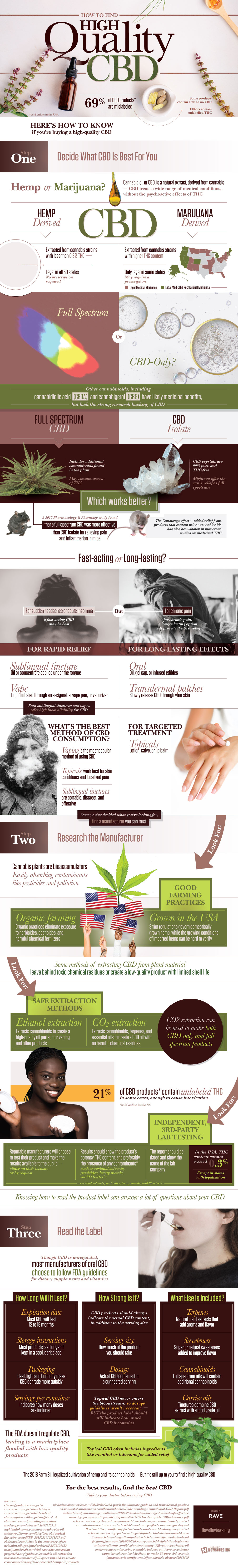 How to Find Good Quality CBD - Infographic