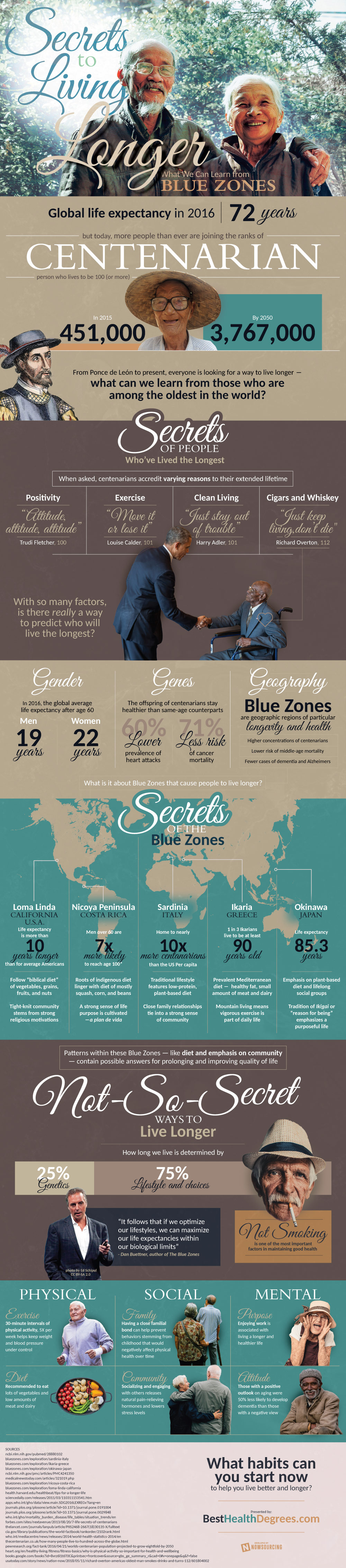 Secrets to Living Longer - Infographic