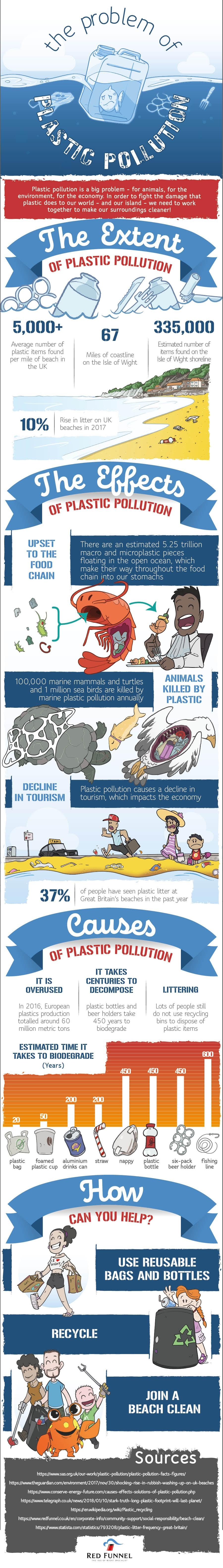 Stopping Plastic Pollution is Not Someone Else's Problem - Infographic