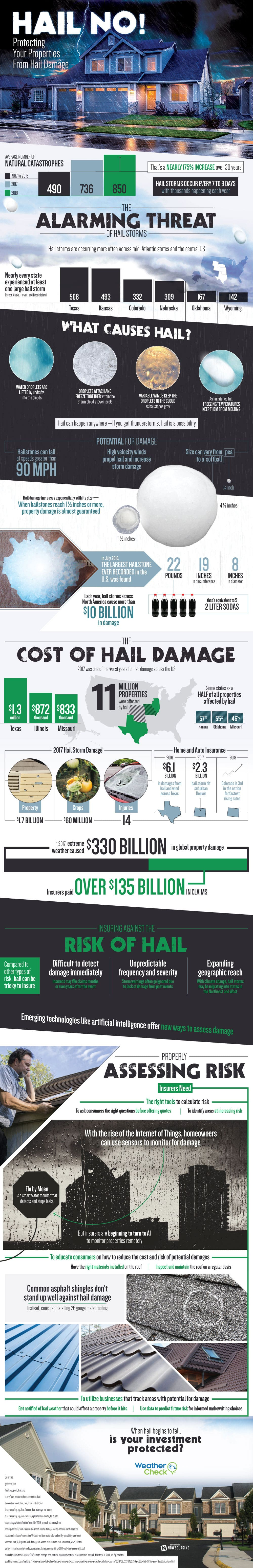 The Alarming Cost Of Hail Damage - Infographic