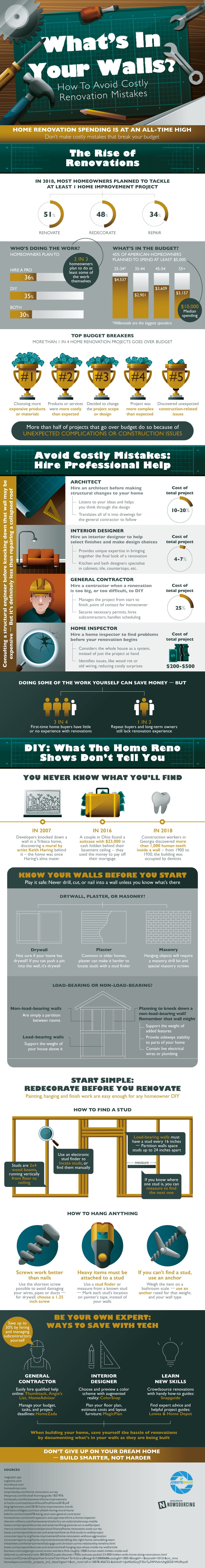 What's In Your Walls? - Infographic