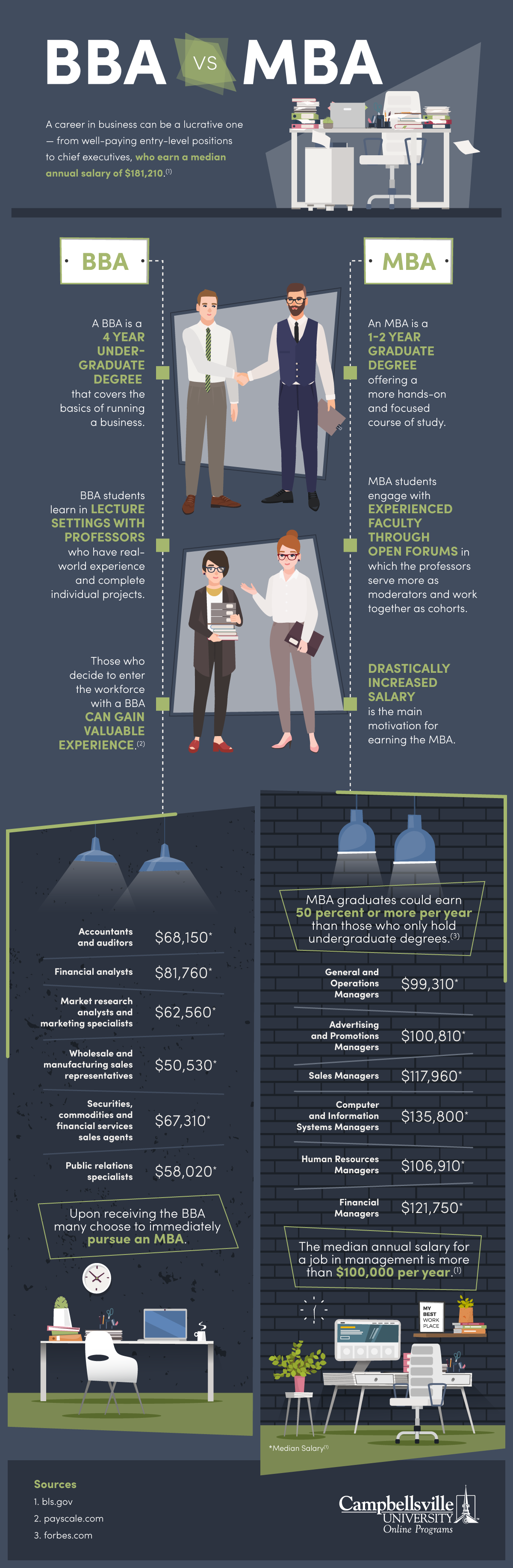 Why a BBA Should Be Followed by an MBA - Infographic