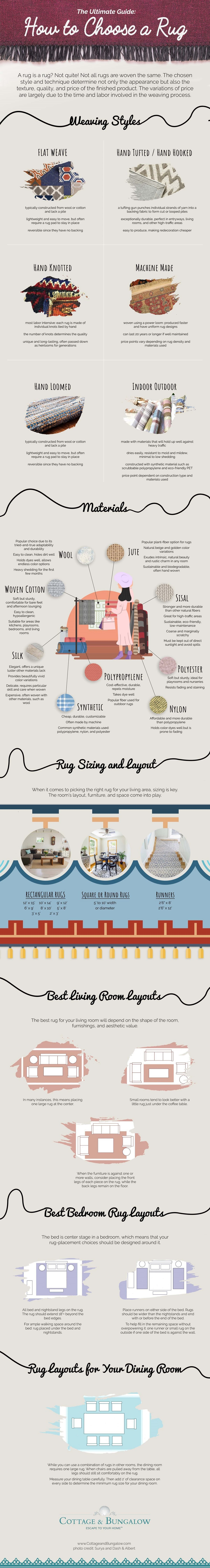 A Rug is Not Just a Rug: The Ultimate Guide to Buying Rugs - Infographic