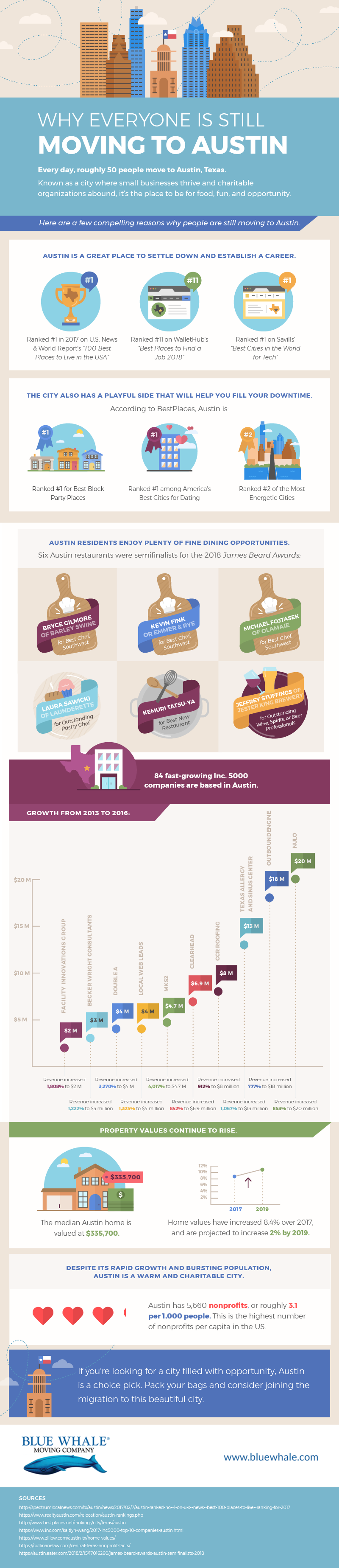 The Almost Endless List the Reasons to Move to Austin! - Infographic