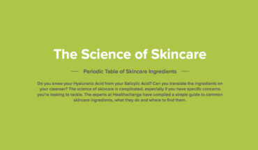 The Comprehensive Periodic Table for Cosmetic Skincare Ingredients - Infographic