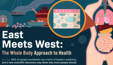 Why 'Whole Body' Health Treatment is the Way Forward - Infographic