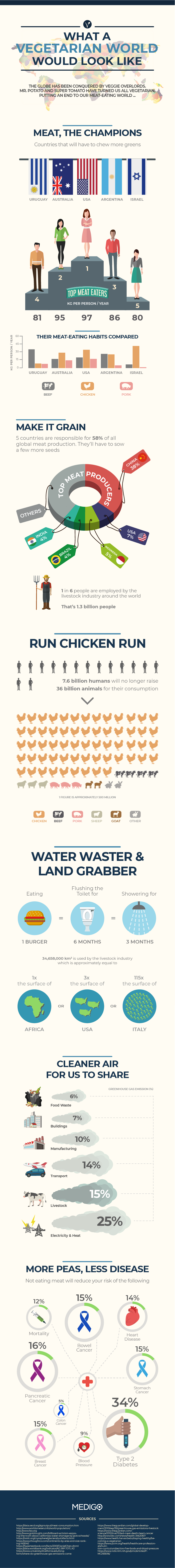 Would Our World Be Healthier If We Stopped Consuming Meat? - Infographic