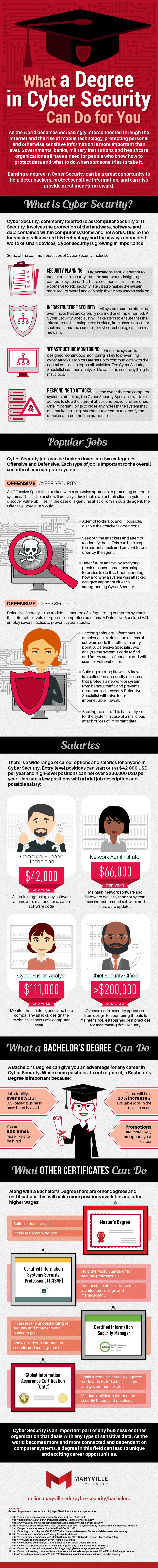 10 Side Jobs with Top Pay - Infographic